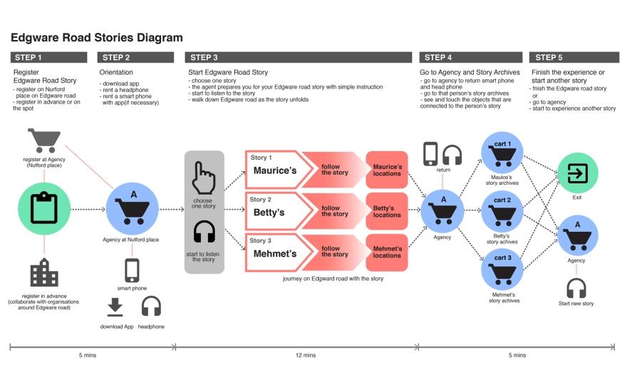 edgware_diagram