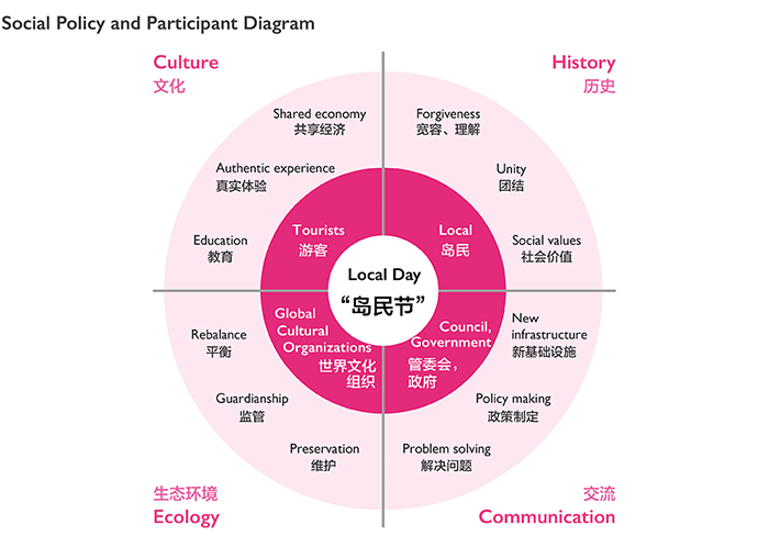 sociel-policy-diagram_web3